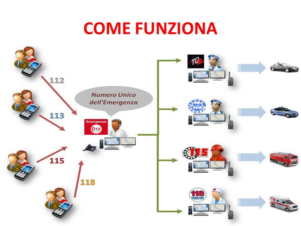 COME FUNZIONA 13