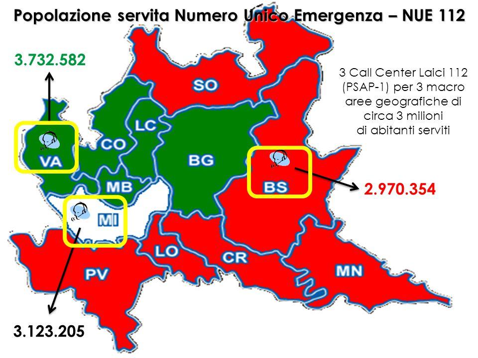 Popolazione servita Numero Unico Emergenza – NUE 112 3.123.205 2.970.354 3.732.582 3 Call Center Laici 112 (PSAP-1) per 3 macro aree geografiche di ci