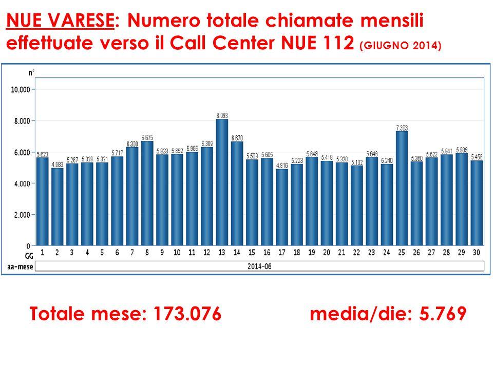 NUE VARESE: Numero totale chiamate mensili effettuate verso il Call Center NUE 112 (GIUGNO 2014) Totale mese: 173.076 media/die: 5.769