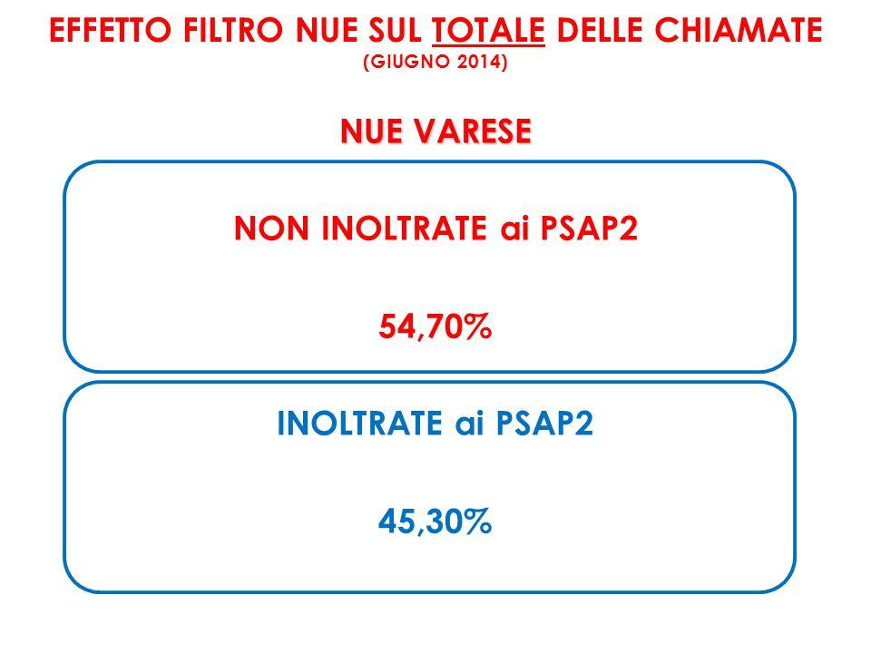 EFFETTO FILTRO NUE SUL TOTALE DELLE CHIAMATE (GIUGNO 2014) NUE VARESE NON INOLTRATE ai PSAP2 54,70% INOLTRATE ai PSAP2 45,30%