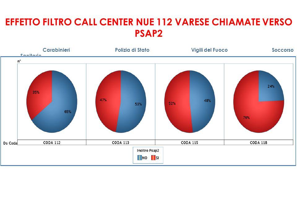 EFFETTO FILTRO CALL CENTER NUE 112 VARESE CHIAMATE VERSO PSAP2 Carabinieri Polizia di Stato Vigili del Fuoco Soccorso Sanitario