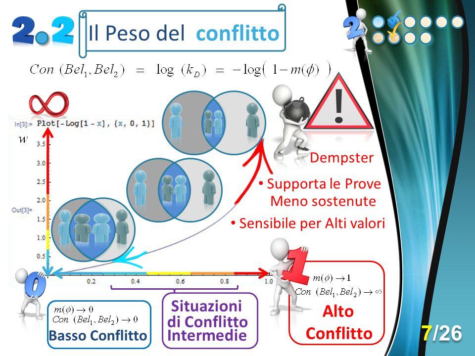 Il Peso del conflitto Basso Conflitto Alto Conflitto Dempster Sensibile per Alti valori Situazioni Supporta le Prove Meno sostenute di Conflitto Inter