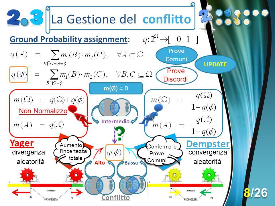 La Gestione del conflitto Ground Probability assignment: Prove Comuni Prove Discordi Basso Alto Conflitto Yager Dempster Confermo le Prove Comuni Aume
