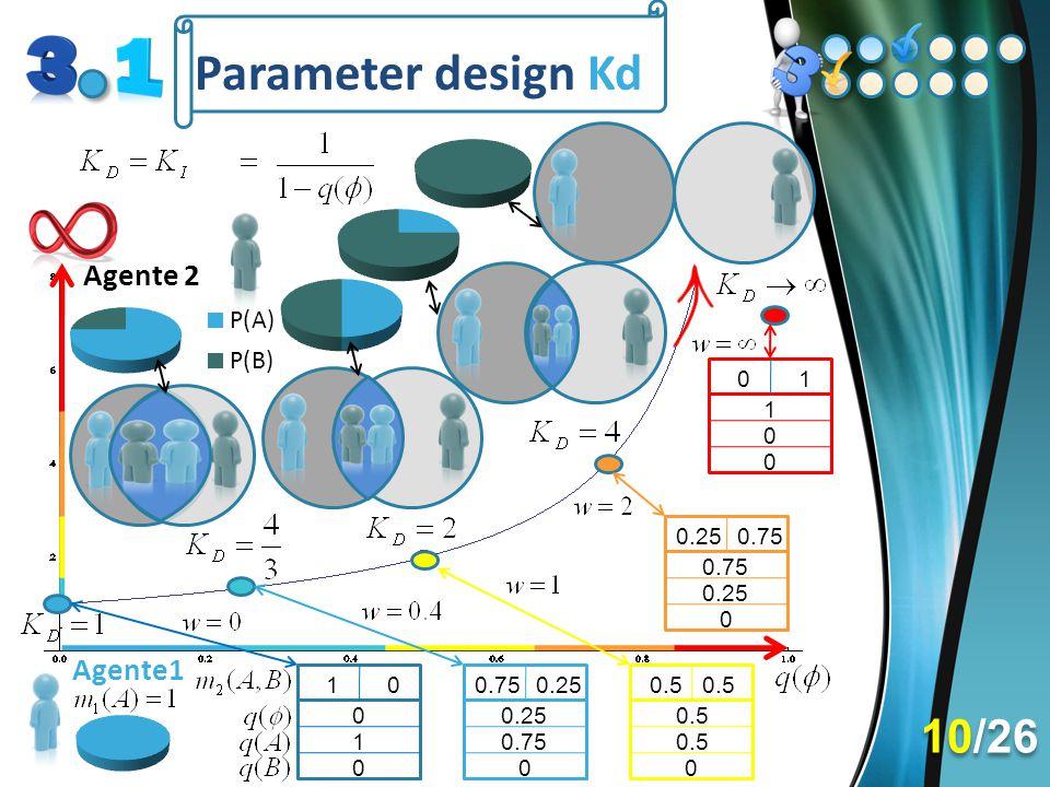 Parameter design Kd 0.750.2510 0 1 0 0.75 0 0.5 0 0.750.25 0.75 0 01 0 0 1 10/26
