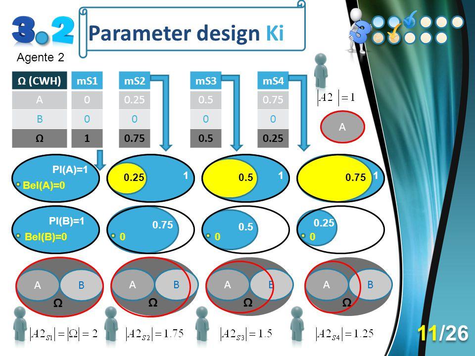 Parameter design Ki Agente 2 AB Ω AB Ω AB Ω AB Ω Ω (CWH) A B Ω mS1 0 0 1 mS2 0.25 0 0.75 Pl(A)=1 Bel(A)=0 Pl(B)=1 Bel(B)=0 1 0.25 0.75 0 mS3 0.5 0 1 1