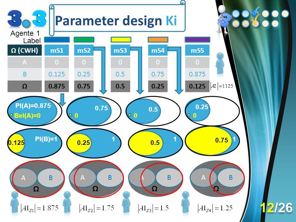 Parameter design Ki Agente 1 AB Ω AB Ω AB Ω AB Ω Ω (CWH) A B Ω mS1 0 0.125 0.875 mS2 0 0.25 0.75 Pl(A)=0.875 Bel(A)=0 Pl(B)=1 mS3 0 0.5 mS4 0 0.75 0.2