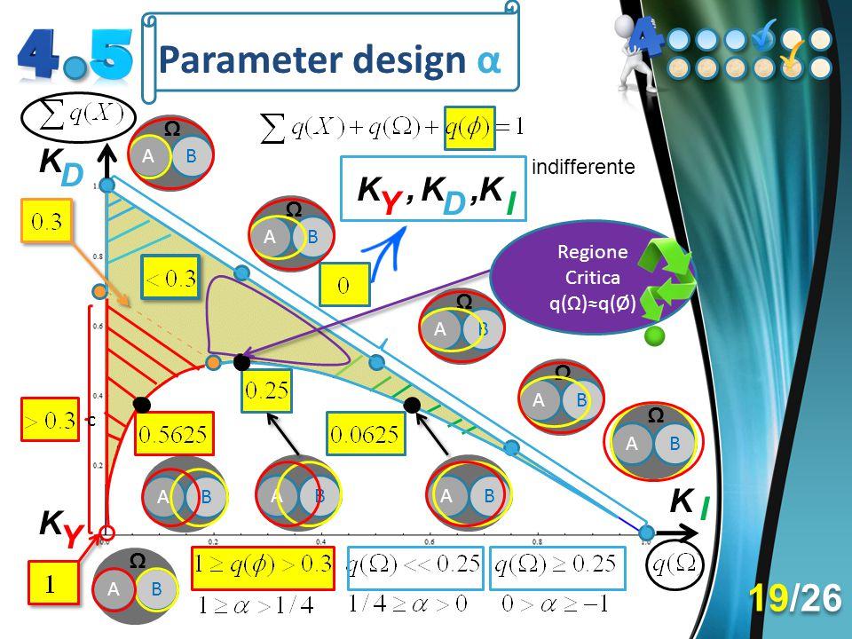 Parameter design α A B Ω AB Ω K I D K Y K A B Ω A B Ω A B Ω A B Ω K Y, KK, ID c A B A B A B Regione Critica q(Ω)≈q(Ø) indifferente 19/26