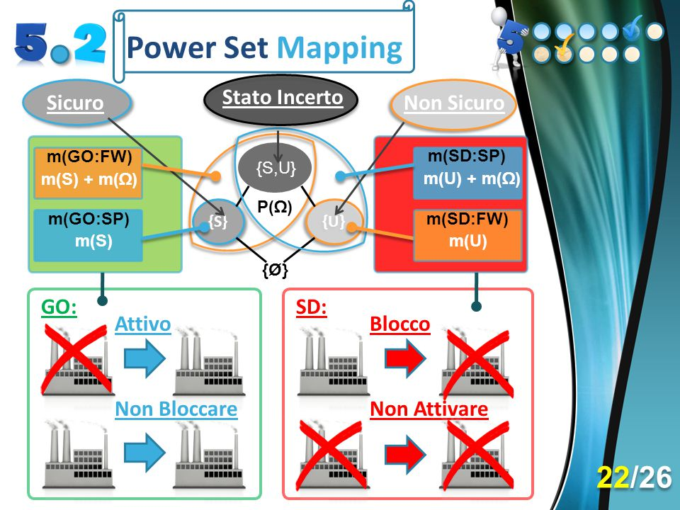 Power Set Mapping {U} {S} {S,U} {Ø} P(Ω) Sicuro Stato Incerto Non Sicuro m(GO:FW) m(S) + m(Ω) m(SD:FW) m(U) m(GO:SP) m(S) m(SD:SP) m(U) + m(Ω) GO: Att