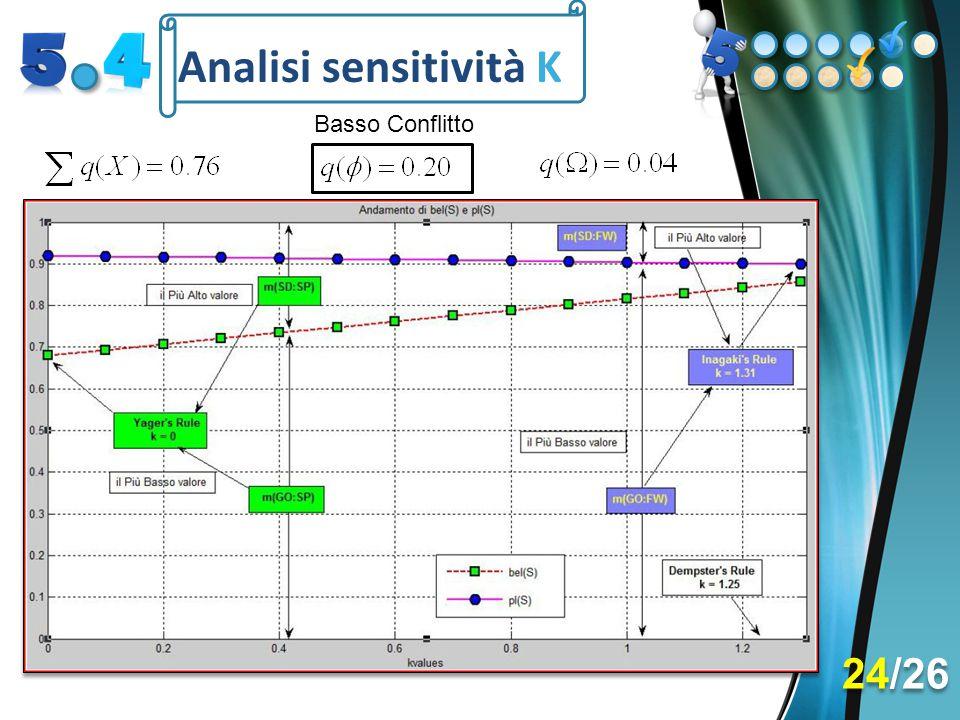 Analisi sensitività K Basso Conflitto 24/26