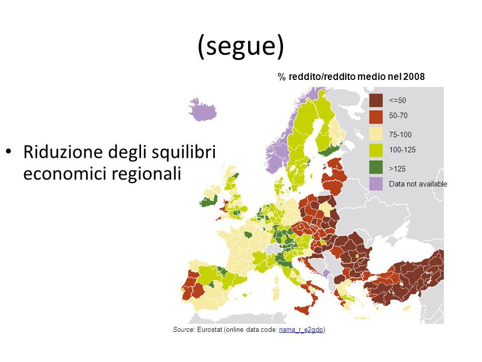 (segue) <=50 50-70 75-100 100-125 >125 Data not available Riduzione degli squilibri economici regionali % reddito/reddito medio nel 2008 Source: Euros