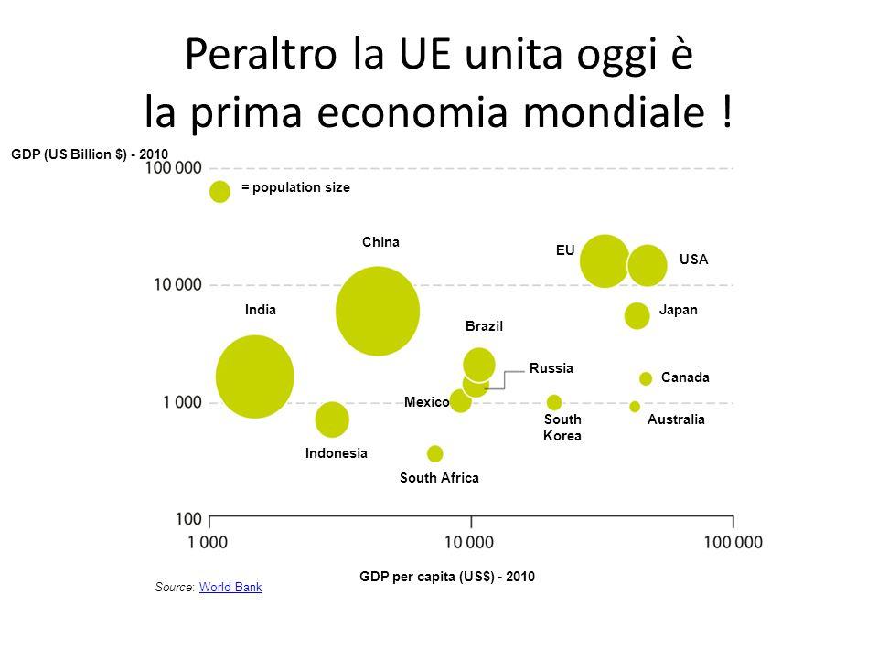 Peraltro la UE unita oggi è la prima economia mondiale ! Source: World BankWorld Bank = population size India China Indonesia Mexico Brazil Russia Sou