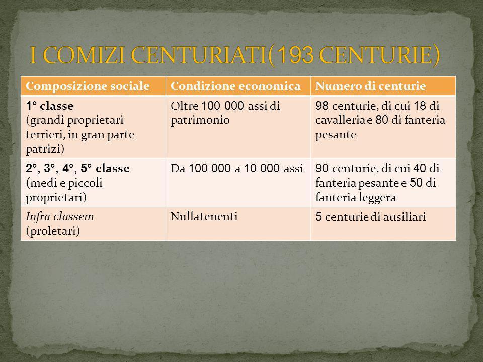 Composizione socialeCondizione economicaNumero di centurie 1° classe (grandi proprietari terrieri, in gran parte patrizi) Oltre 100 000 assi di patrimonio 98 centurie, di cui 18 di cavalleria e 80 di fanteria pesante 2°, 3°, 4°, 5° classe (medi e piccoli proprietari) Da 100 000 a 10 000 assi 90 centurie, di cui 40 di fanteria pesante e 50 di fanteria leggera Infra classem (proletari) Nullatenenti 5 centurie di ausiliari
