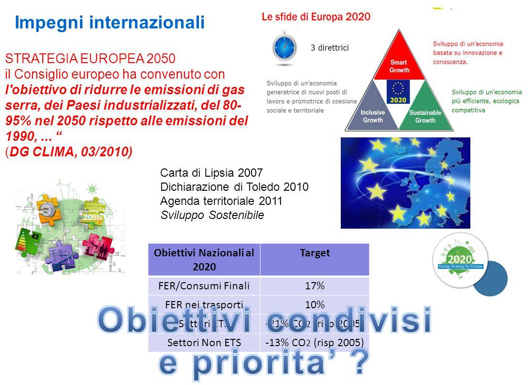 Obiettivi Nazionali al 2020 Target FER/Consumi Finali17% FER nei trasporti10% Settori ETS-21% CO 2 (risp 2005) Settori Non ETS-13% CO 2 (risp 2005) Impegni internazionali STRATEGIA EUROPEA 2050 il Consiglio europeo ha convenuto con l obiettivo di ridurre le emissioni di gas serra, dei Paesi industrializzati, del 80- 95% nel 2050 rispetto alle emissioni del 1990,...