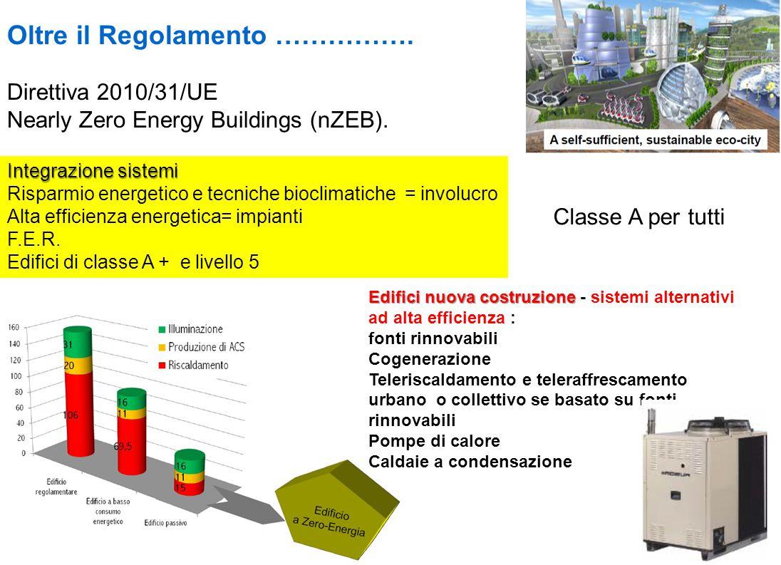 Oltre il Regolamento …………….Direttiva 2010/31/UE Nearly Zero Energy Buildings (nZEB).