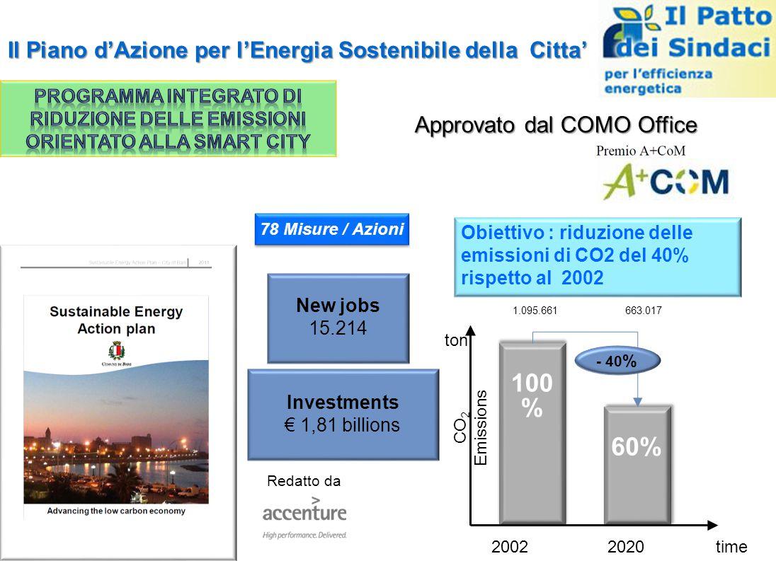 Il Piano d'Azione per l'Energia Sostenibile della Citta' Redatto da Approvato dal COMO Office 100 % time CO 2 Emissions ton 60% 663.0171.095.661 - 40 % 20022020 New jobs 15.214 Investments € 1,81 billions Obiettivo : riduzione delle emissioni di CO2 del 40% rispetto al 2002 78 Misure / Azioni
