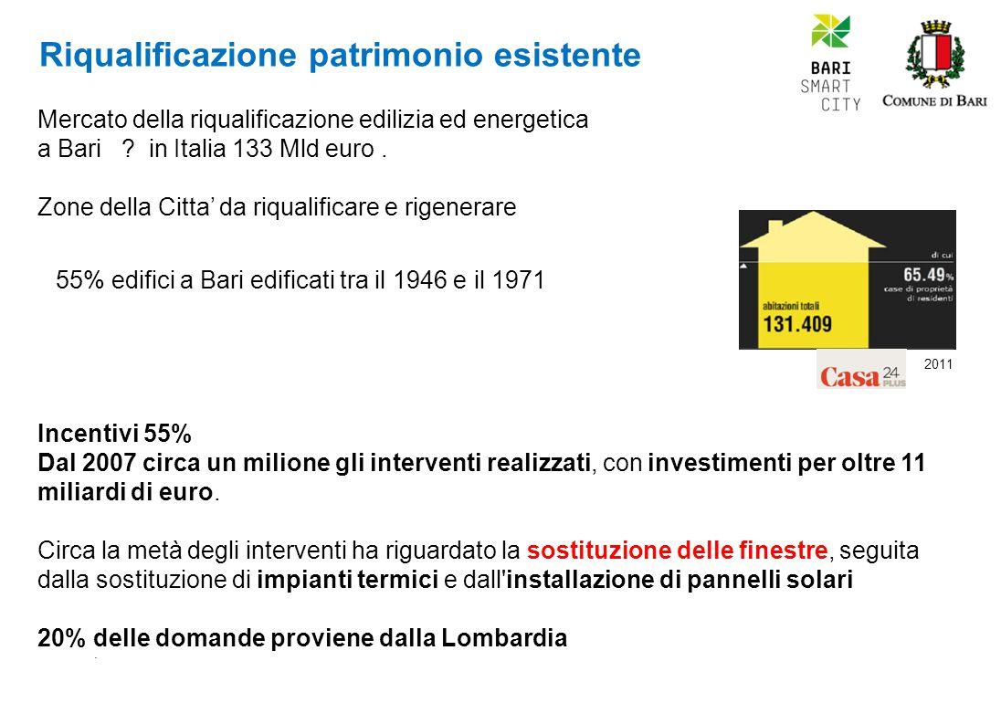 Riqualificazione patrimonio esistente Mercato della riqualificazione edilizia ed energetica a Bari .
