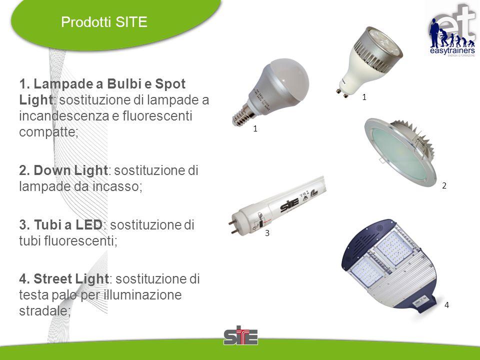 1. Lampade a Bulbi e Spot Light: sostituzione di lampade a incandescenza e fluorescenti compatte; 2. Down Light: sostituzione di lampade da incasso; 3