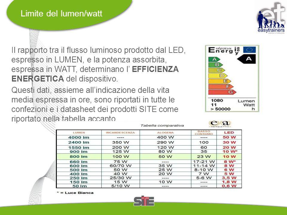 Limite del lumen/watt Il rapporto tra il flusso luminoso prodotto dal LED, espresso in LUMEN, e la potenza assorbita, espressa in WATT, determinano l' EFFICIENZA ENERGETICA del dispositivo.
