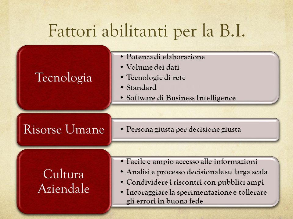 Fattori abilitanti per la B.I. Potenza di elaborazione Volume dei dati Tecnologie di rete Standard Software di Business Intelligence Tecnologia Person