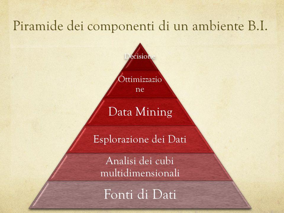 Piramide dei componenti di un ambiente B.I. Decisione Ottimizzazio ne Data Mining Esplorazione dei Dati Analisi dei cubi multidimensionali Fonti di Da