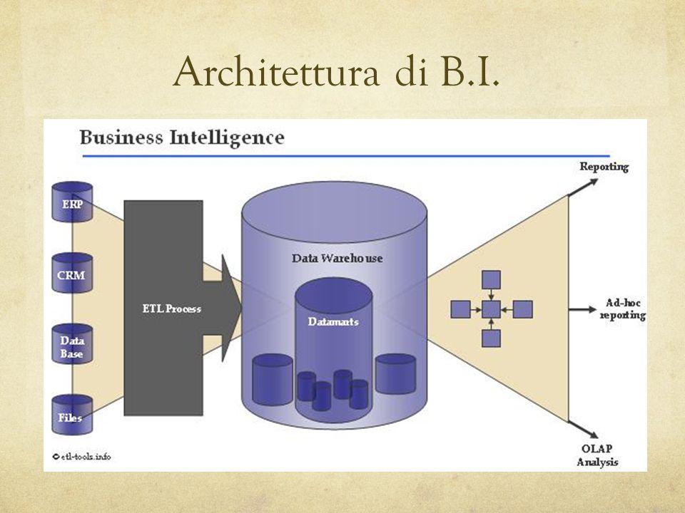 Architettura di B.I.