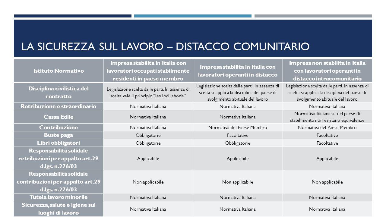 LA SICUREZZA SUL LAVORO – DISTACCO COMUNITARIO 34 Istituto Normativo Impresa stabilita in Italia con lavoratori occupati stabilmente residenti in paes