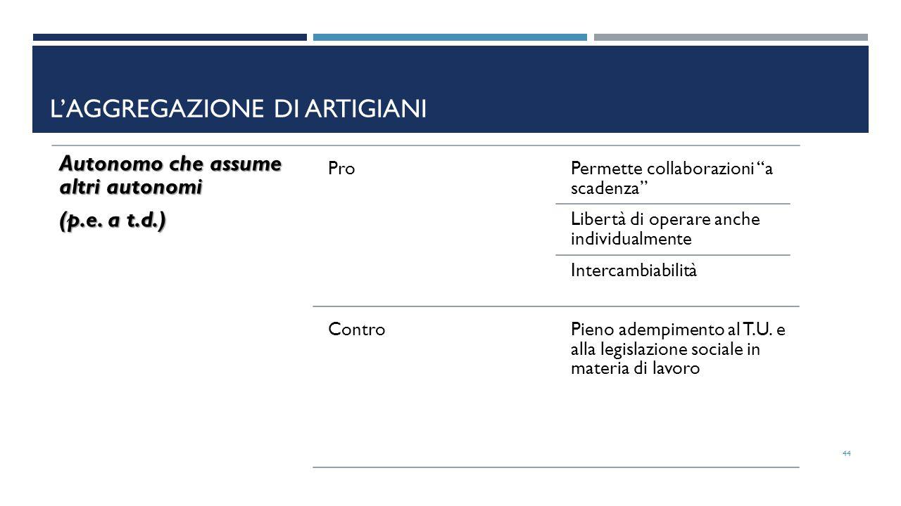 Autonomo che assume altri autonomi (p.e.