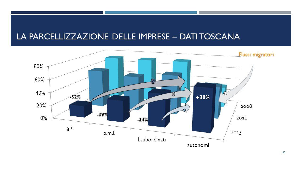 LA PARCELLIZZAZIONE DELLE IMPRESE – DATI TOSCANA 50 -24% +30% Flussi migratori -52%