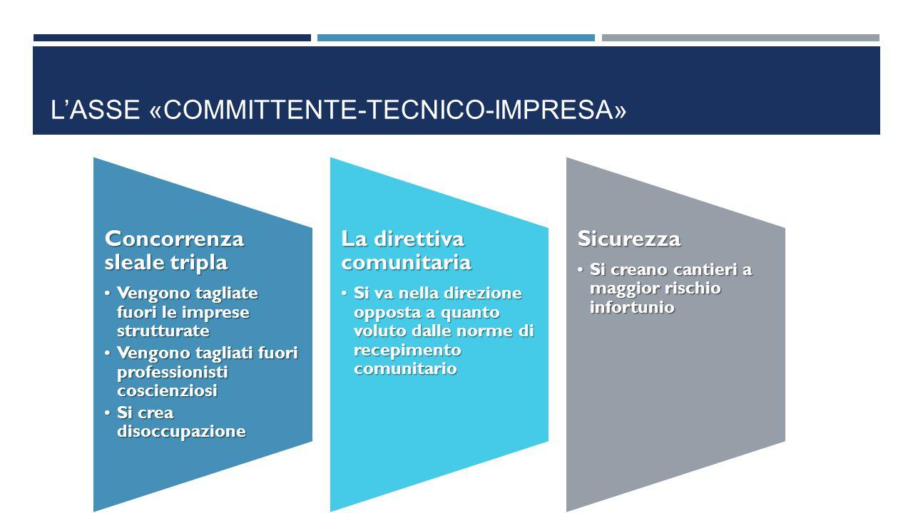 L'ASSE «COMMITTENTE-TECNICO-IMPRESA» Concorrenza sleale tripla Vengono tagliate fuori le imprese strutturateVengono tagliate fuori le imprese struttur