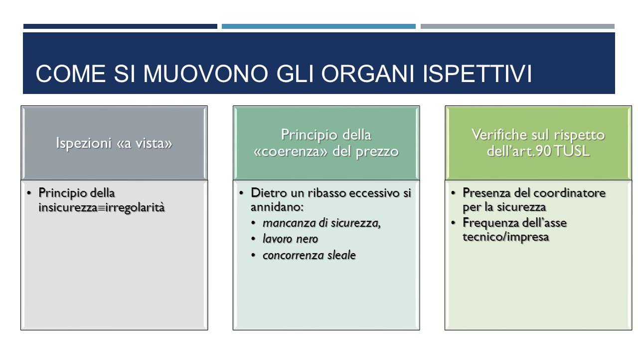 COME SI MUOVONO GLI ORGANI ISPETTIVI Ispezioni «a vista» Principio della insicurezza  irregolaritàPrincipio della insicurezza  irregolarità Principi