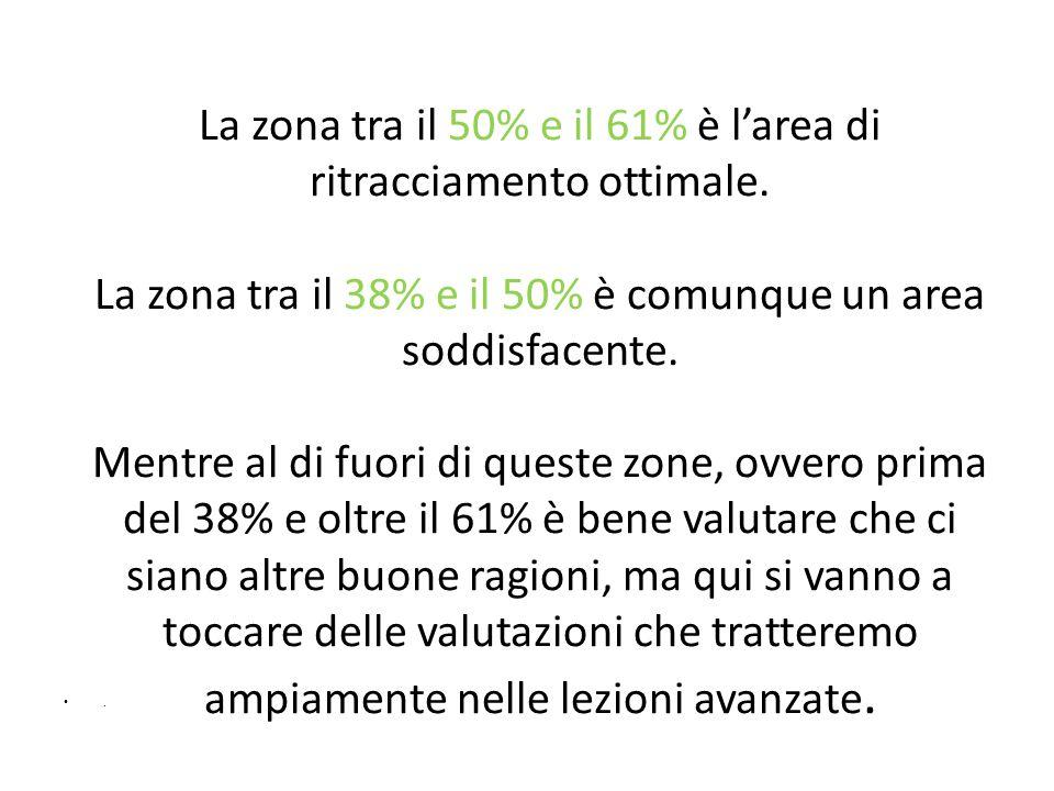 La zona tra il 50% e il 61% è l'area di ritracciamento ottimale. La zona tra il 38% e il 50% è comunque un area soddisfacente. Mentre al di fuori di q