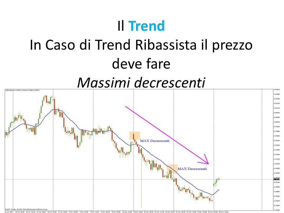Il Trend In Caso di Trend Ribassista il prezzo deve fare Massimi decrescenti