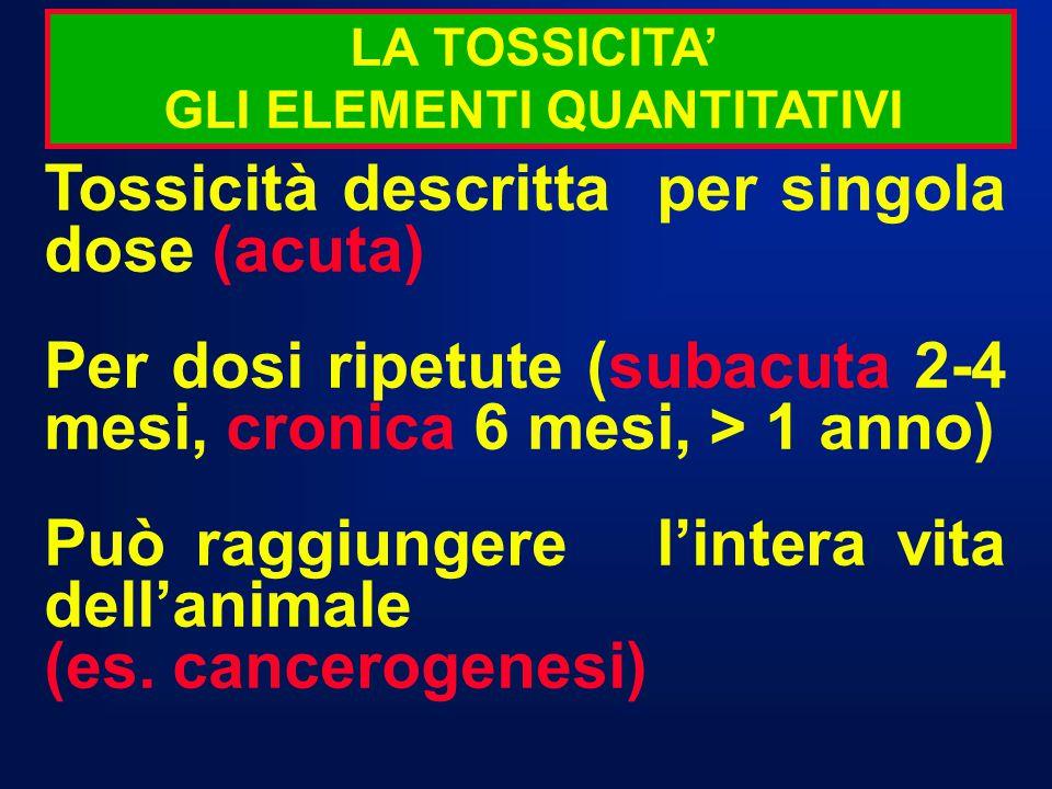LA TOSSICITA' GLI ELEMENTI QUANTITATIVI Tossicità descritta per singola dose (acuta) Per dosi ripetute (subacuta 2-4 mesi, cronica 6 mesi, > 1 anno) P
