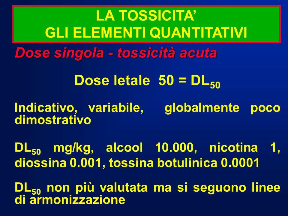 Dose singola - tossicità acuta Dose letale 50 = DL 50 Indicativo, variabile, globalmente poco dimostrativo DL 50 mg/kg, alcool 10.000, nicotina 1, dio