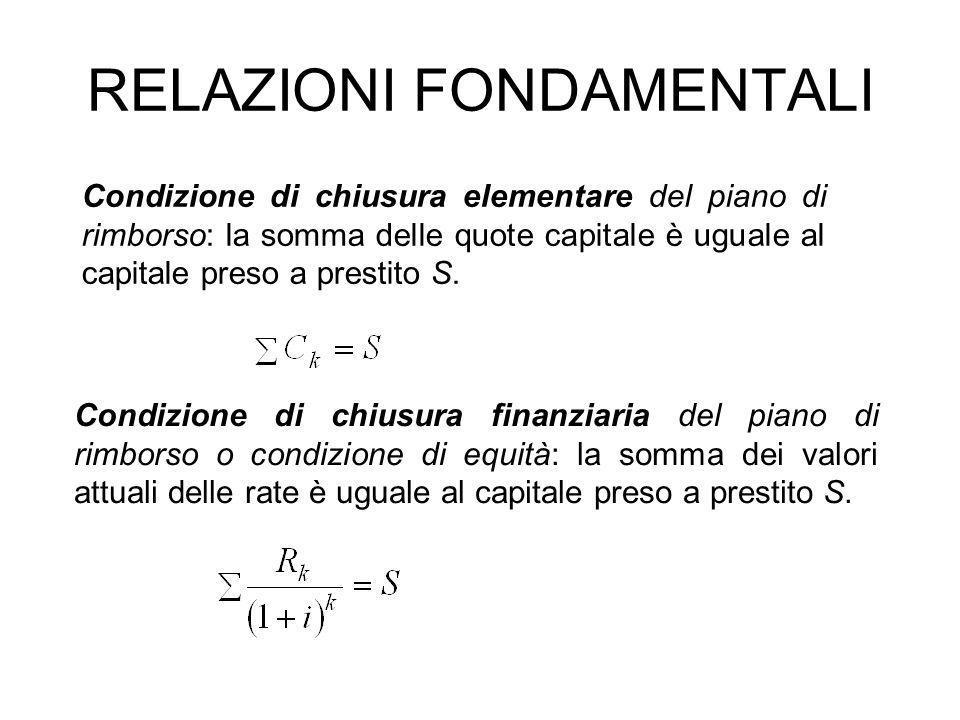 Condizione di chiusura elementare del piano di rimborso: la somma delle quote capitale è uguale al capitale preso a prestito S.