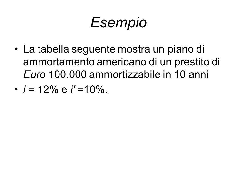 Esempio La tabella seguente mostra un piano di ammortamento americano di un prestito di Euro 100.000 ammortizzabile in 10 anni i = 12% e i =10%.