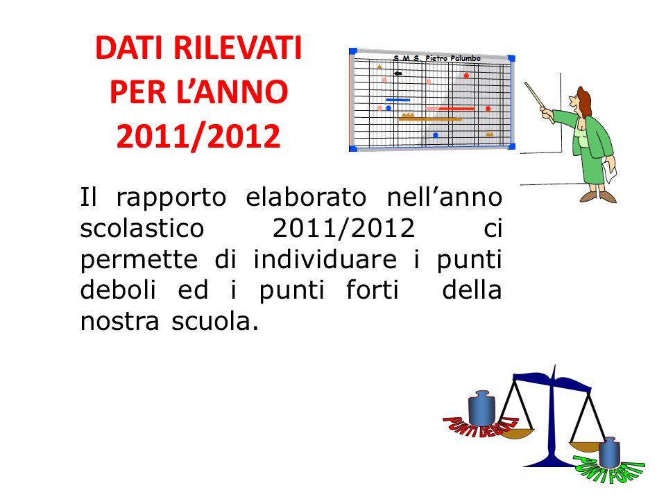 DATI RILEVATI PER L'ANNO 2011/2012 Il rapporto elaborato nell'anno scolastico 2011/2012 ci permette di individuare i punti deboli ed i punti forti del