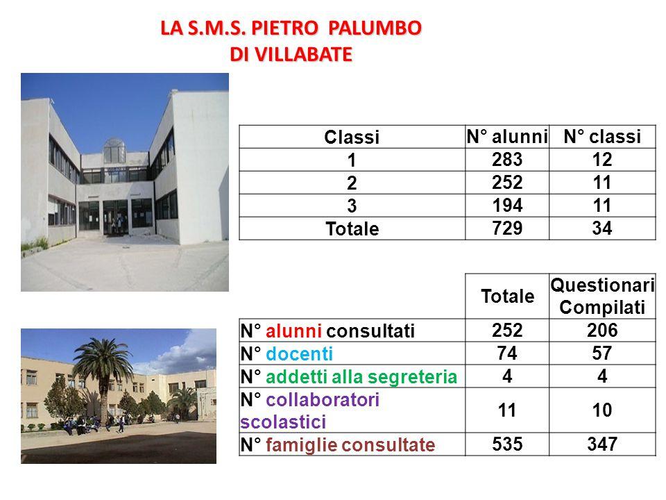 LA S.M.S. PIETRO PALUMBO DI VILLABATE Classi N° alunniN° classi 1 28312 2 25211 3 19411 Totale 72934 Totale Questionari Compilati N° alunni consultati