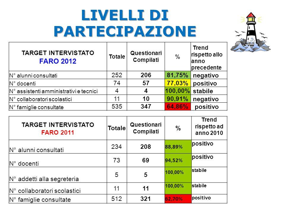 LIVELLI DI PARTECIPAZIONE TARGET INTERVISTATO FARO 2012 Totale Questionari Compilati % Trend rispetto allo anno precedente N° alunni consultati 252206