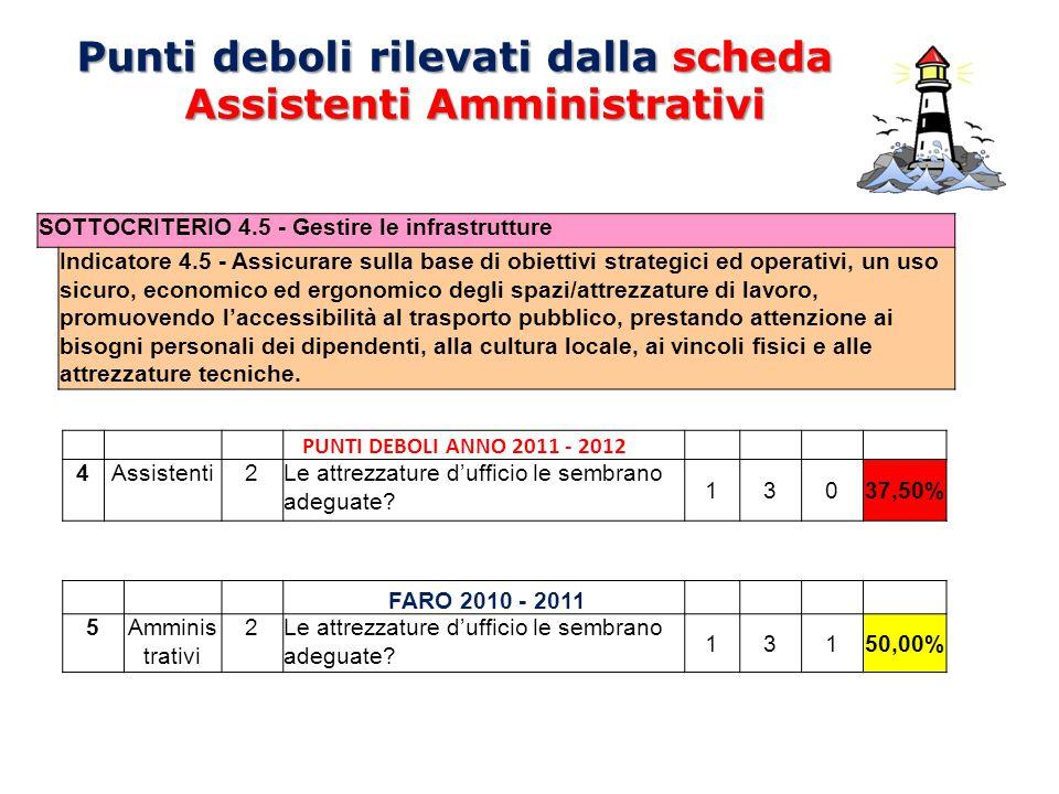 Punti deboli rilevati dalla scheda Assistenti Amministrativi PUNTI DEBOLI ANNO 2011 - 2012 4Assistenti2Le attrezzature d'ufficio le sembrano adeguate?