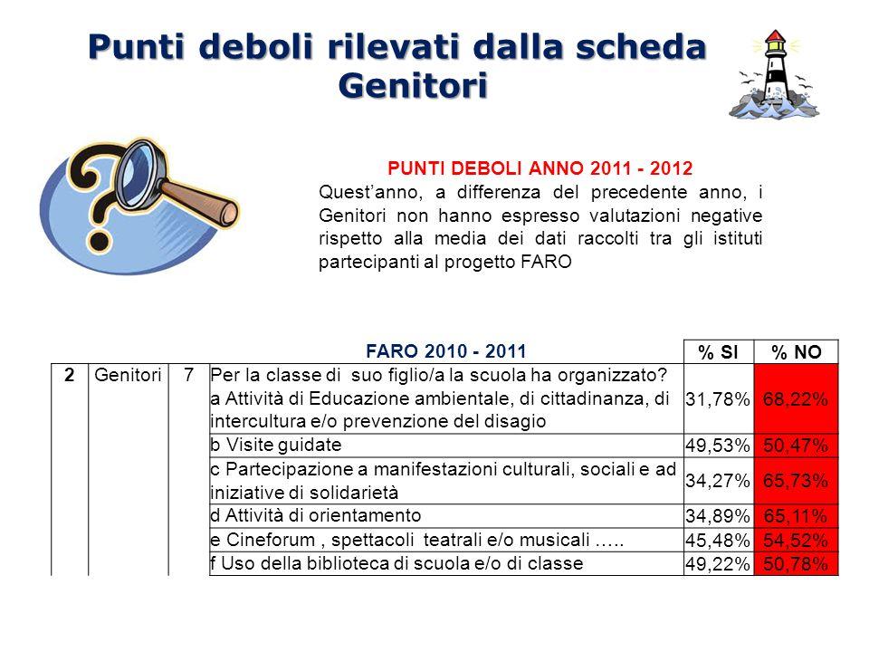 Punti deboli rilevati dalla scheda Genitori FARO 2010 - 2011 % SI% NO 2Genitori7Per la classe di suo figlio/a la scuola ha organizzato? a Attività di