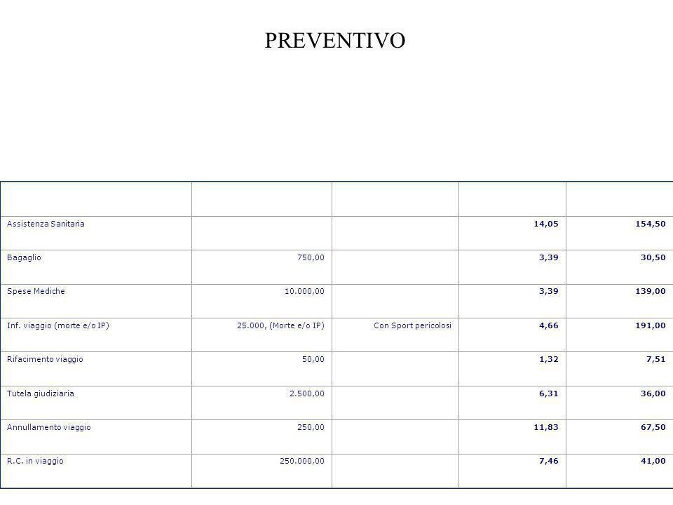 GaranziaMassimaleFattori SpecialiImposteLordo Assistenza Sanitaria14,05154,50 Bagaglio750,003,3930,50 Spese Mediche10.000,003,39139,00 Inf.