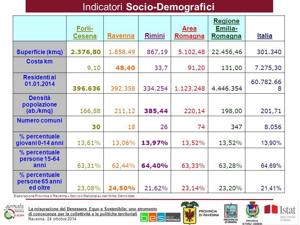 La misurazione del Benessere Equo e Sostenibile: uno strumento di conoscenza per la collettività e le politiche territoriali Ravenna, 24 ottobre 2014 Forlì- CesenaRavennaRimini Area Romagna Regione Emilia- RomagnaItalia Superficie (kmq) 2.376,801.858,49867,195.102,4822.456,46301.340 Costa km 9,1048,4033,791,20131,007.275,30 Residenti al 01.01.2014 396.636392.358334.2541.123.2484.446.354 60.782.66 8 Densità popolazione (ab./kmq) 166,88211,12385,44220,14198,00201,71 Numero comuni 301826743478.056 % percentuale giovani 0-14 anni 13,61%13,06%13,97%13,52% 13,90% % percentuale persone 15-64 anni 63,31%62,44%64,40%63,33%63,28% 64,69% % percentuale persone 65 anni ed oltre 23,08%24,50%21,62%23,14%23,20% 21,41% Indicatori Socio-Demografici Elaborazione Provincia di Ravenna – Servizio Statistica su dati fonte: Demo-Istat..