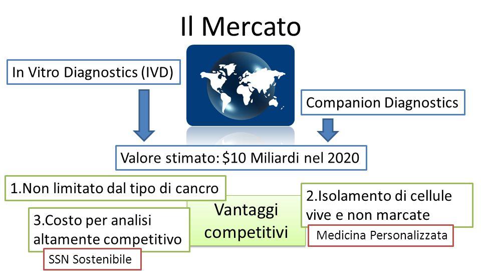 Il Mercato In Vitro Diagnostics (IVD) Companion Diagnostics Valore stimato: $10 Miliardi nel 2020 Vantaggi competitivi 1.Non limitato dal tipo di canc