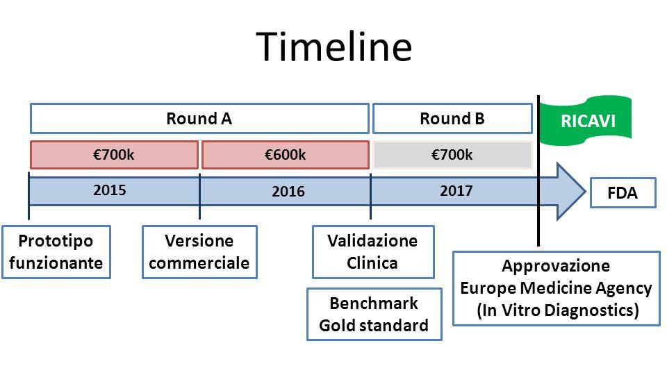 Timeline Prototipo funzionante Versione commerciale Validazione Clinica Approvazione Europe Medicine Agency (In Vitro Diagnostics) 2017 €700k€600k€700
