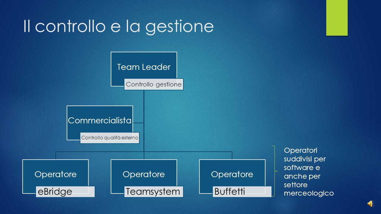 Il controllo e la gestione Team Leader Controllo gestione Operatore eBridge Operatore Teamsystem Operatore Buffetti Commercialista Controllo qualità esterno Operatori suddivisi per software e anche per settore merceologico