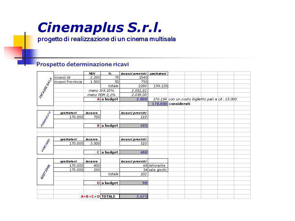 Cinemaplus S.r.l. progetto di realizzazione di un cinema multisala Prospetto determinazione ricavi