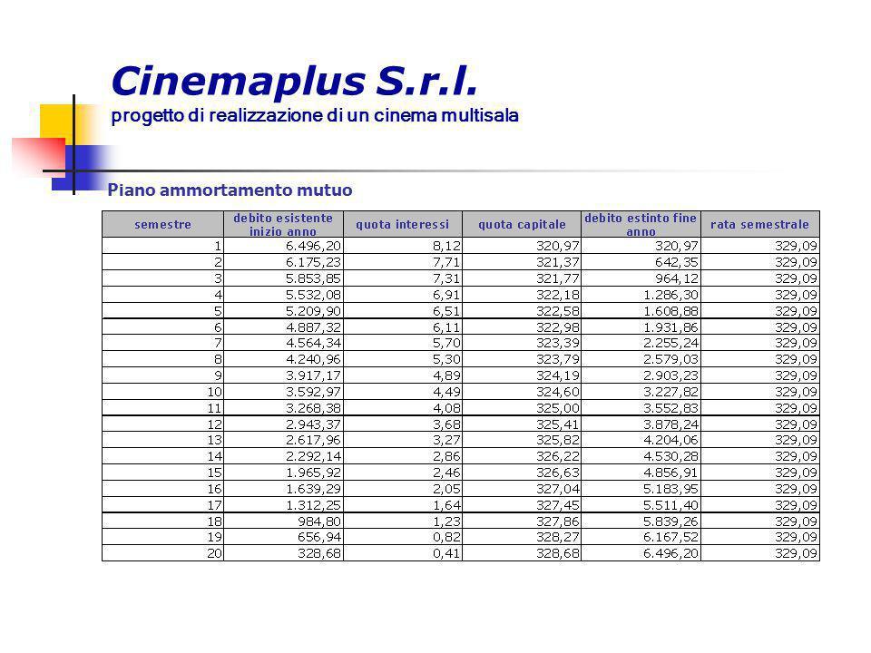 Cinemaplus S.r.l. progetto di realizzazione di un cinema multisala Piano ammortamento mutuo