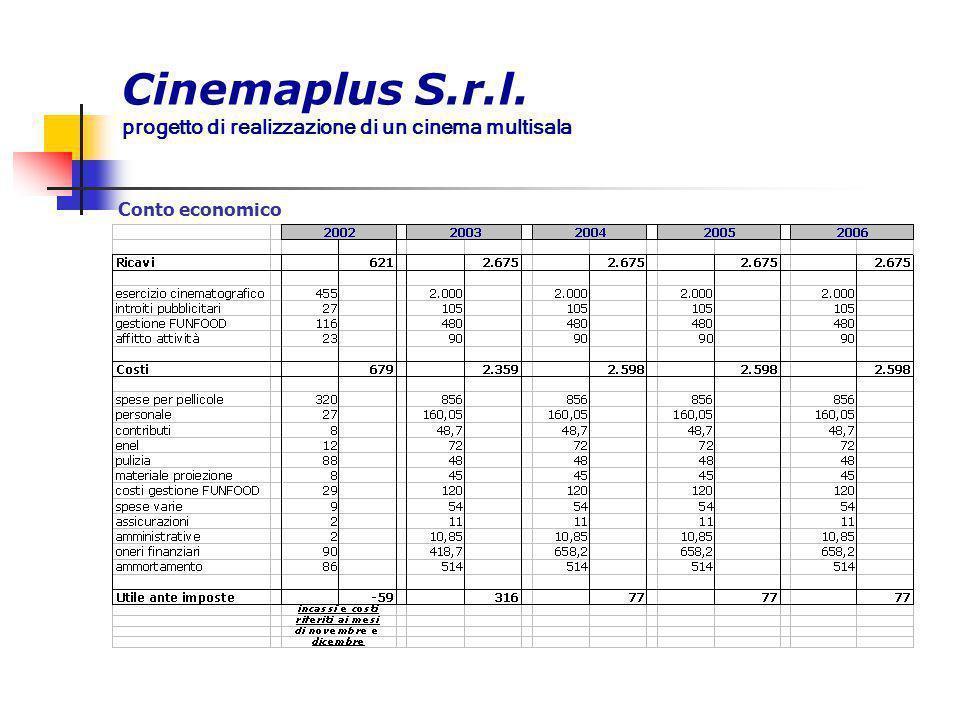 Cinemaplus S.r.l. progetto di realizzazione di un cinema multisala Conto economico
