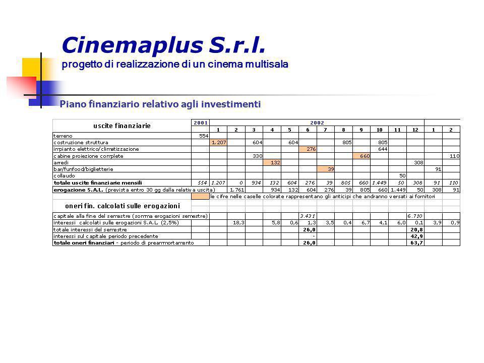 Cinemaplus S.r.l. progetto di realizzazione di un cinema multisala Piano finanziario relativo agli investimenti